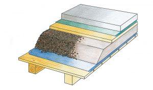 Podsyp plávajúcej podlahy na trámovom strope s kročajovou izoláciou