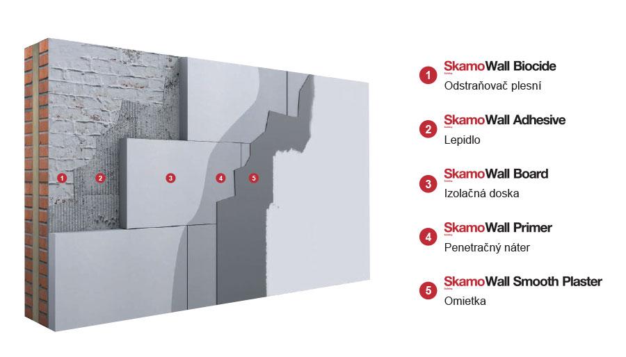 Systém SkamoWall